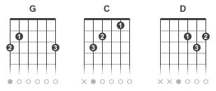 Chanson facile Love Me Do pour apprendre à la guitare